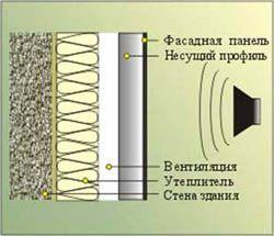 звукоизоляция стен Санкт-Петербург